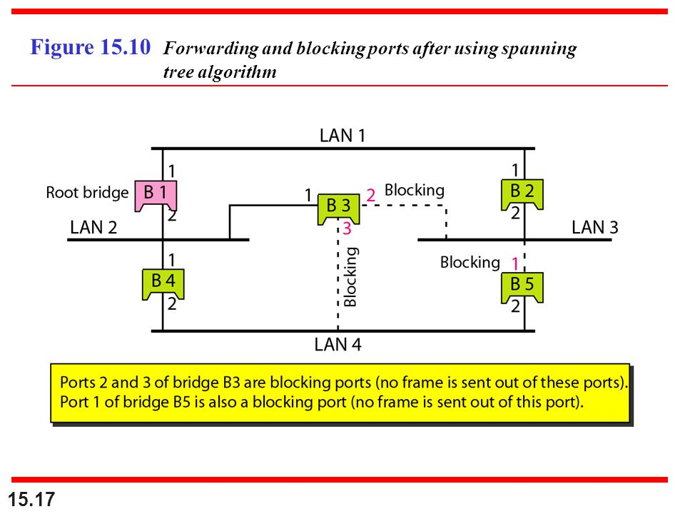 15.17 Figure 15.10 Forwarding and blocking ports after using spanning tree algorithm