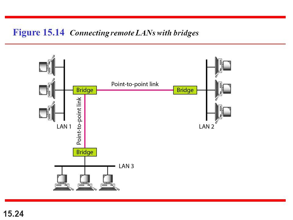 15.24 Figure 15.14 Connecting remote LANs with bridges