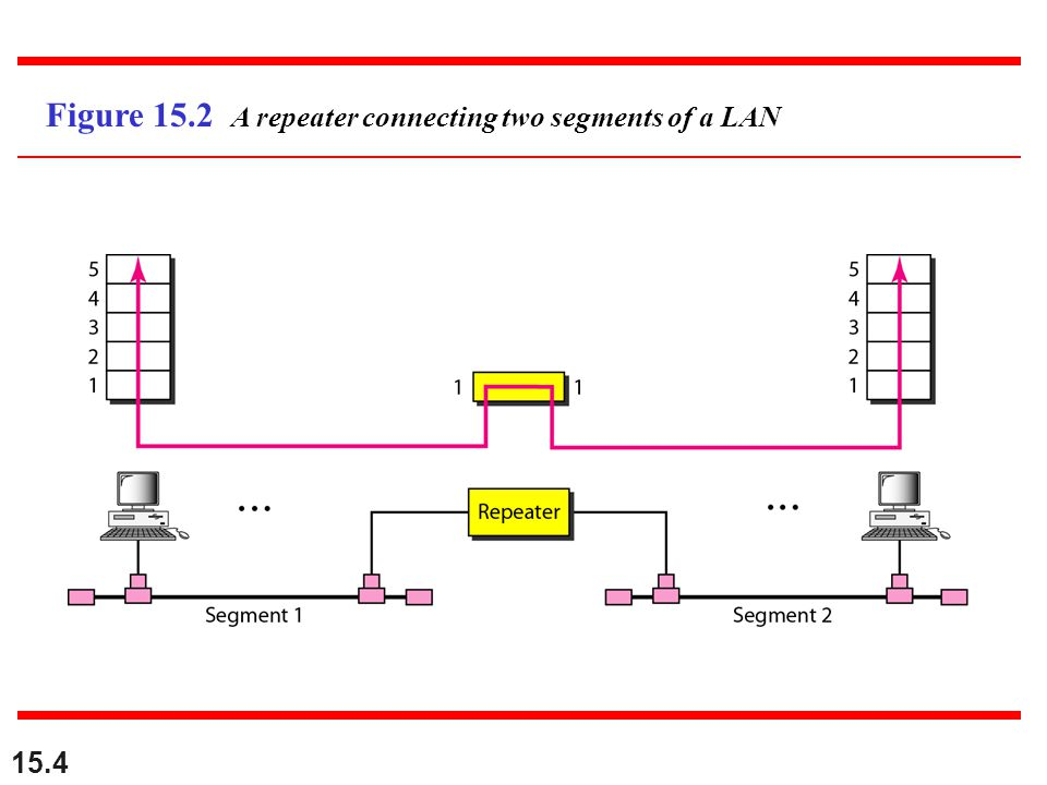15.4 Figure 15.2 A repeater connecting two segments of a LAN