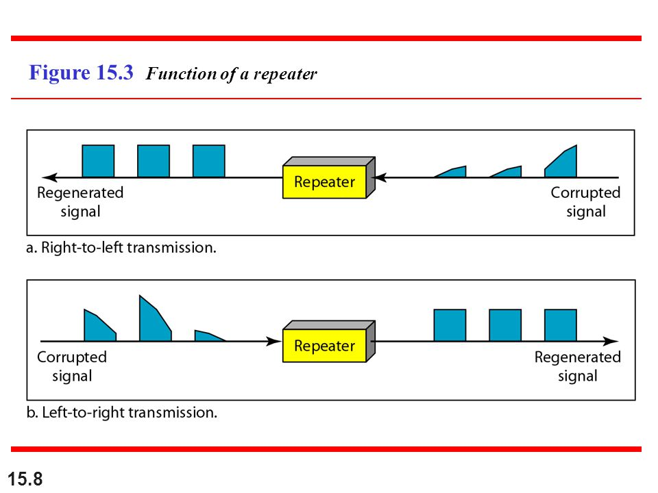 15.8 Figure 15.3 Function of a repeater