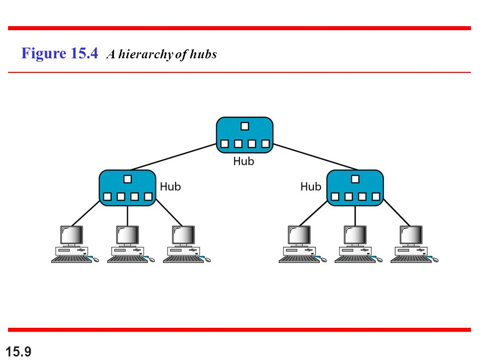 15.9 Figure 15.4 A hierarchy of hubs