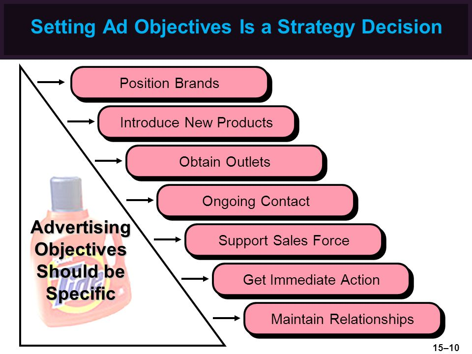 Setting Ad Objectives Is a Strategy Decision Obtain Outlets Ongoing Contact Support Sales Force Get Immediate Action Introduce New Products AdvertisingObjectives Should be Specific Maintain Relationships Position Brands 15–10