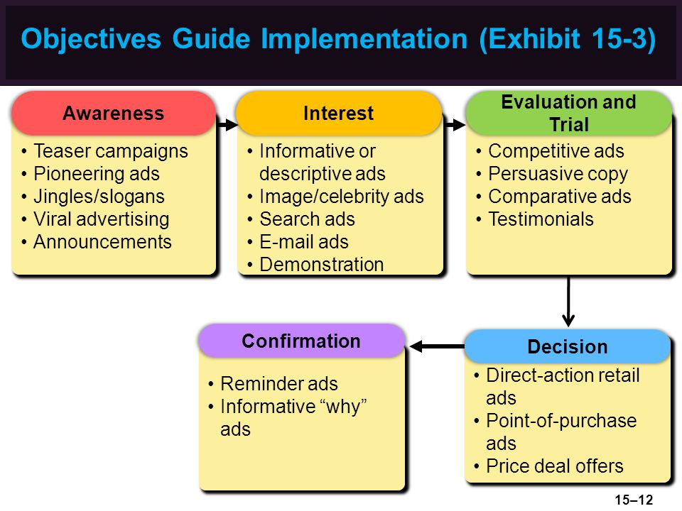 Objectives Guide Implementation (Exhibit 15-3) Teaser campaigns Pioneering ads Jingles/slogans Viral advertising Announcements Awareness Informative or descriptive ads Image/celebrity ads Search ads E-mail ads Demonstration Interest Competitive ads Persuasive copy Comparative ads Testimonials Evaluation and Trial Reminder ads Informative why ads Confirmation Direct-action retail ads Point-of-purchase ads Price deal offers Decision 15–12