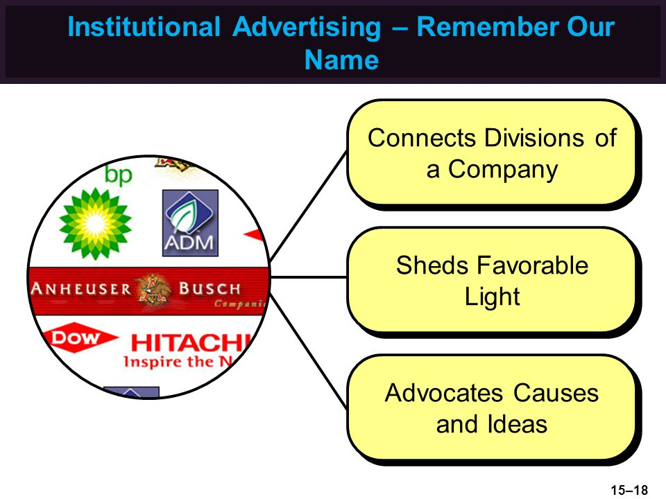 Institutional Advertising – Remember Our Name Sheds Favorable Light Connects Divisions of a Company Advocates Causes and Ideas 15–18