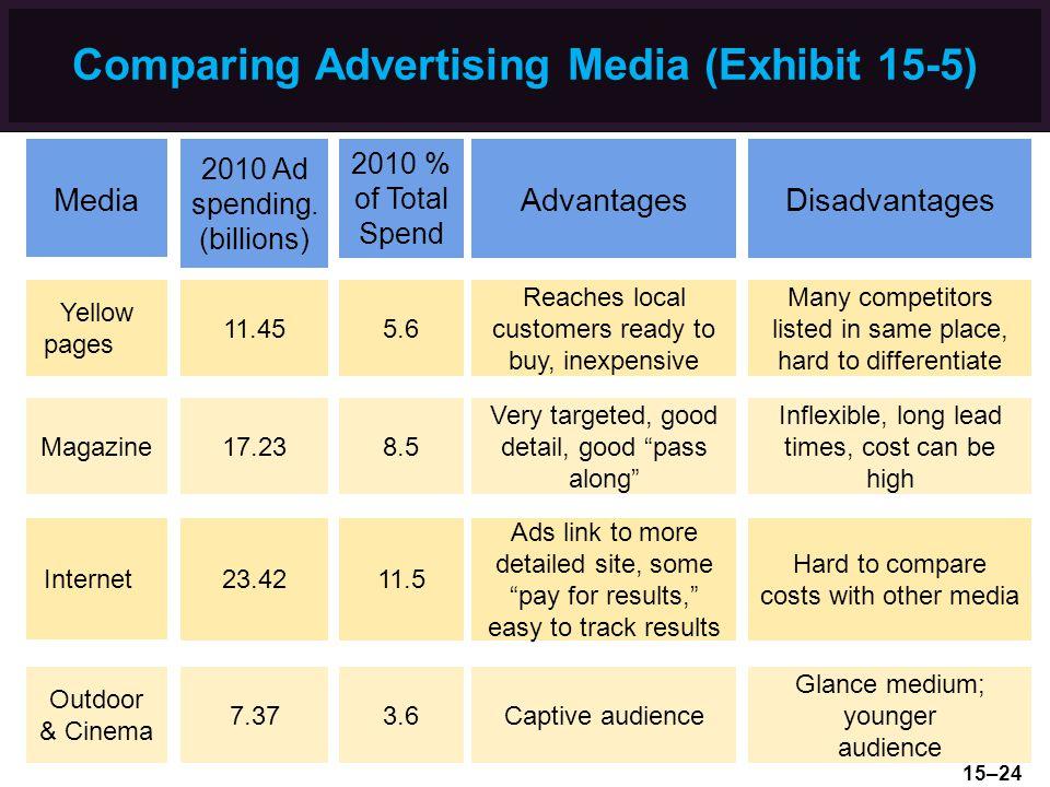 Comparing Advertising Media (Exhibit 15-5) Media 2010 Ad spending.