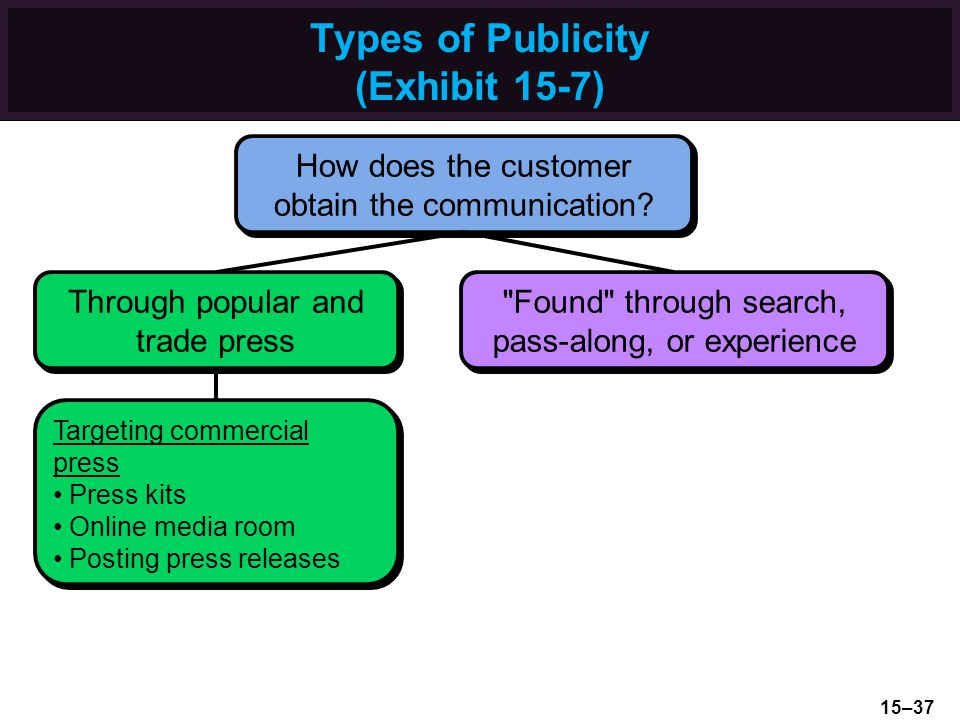 Types of Publicity (Exhibit 15-7) How does the customer obtain the communication.