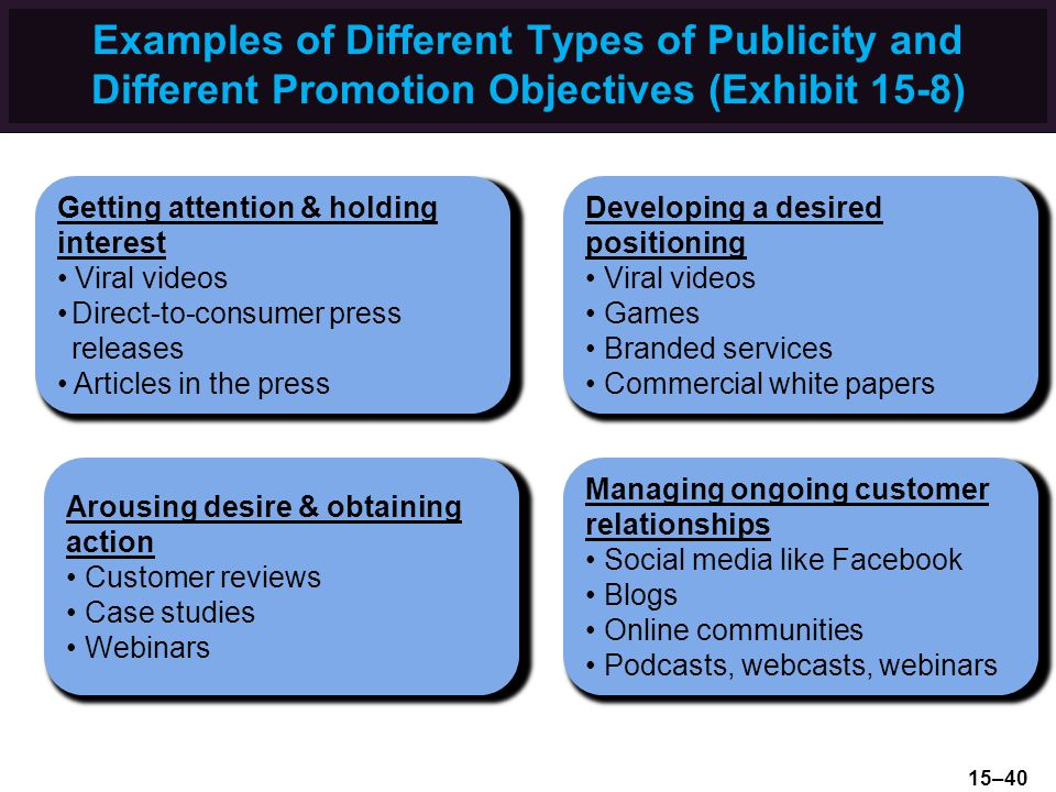 Examples of Different Types of Publicity and Different Promotion Objectives (Exhibit 15-8) Getting attention & holding interest Viral videos Direct-to-consumer press releases Articles in the press Managing ongoing customer relationships Social media like Facebook Blogs Online communities Podcasts, webcasts, webinars Arousing desire & obtaining action Customer reviews Case studies Webinars Developing a desired positioning Viral videos Games Branded services Commercial white papers 15–40