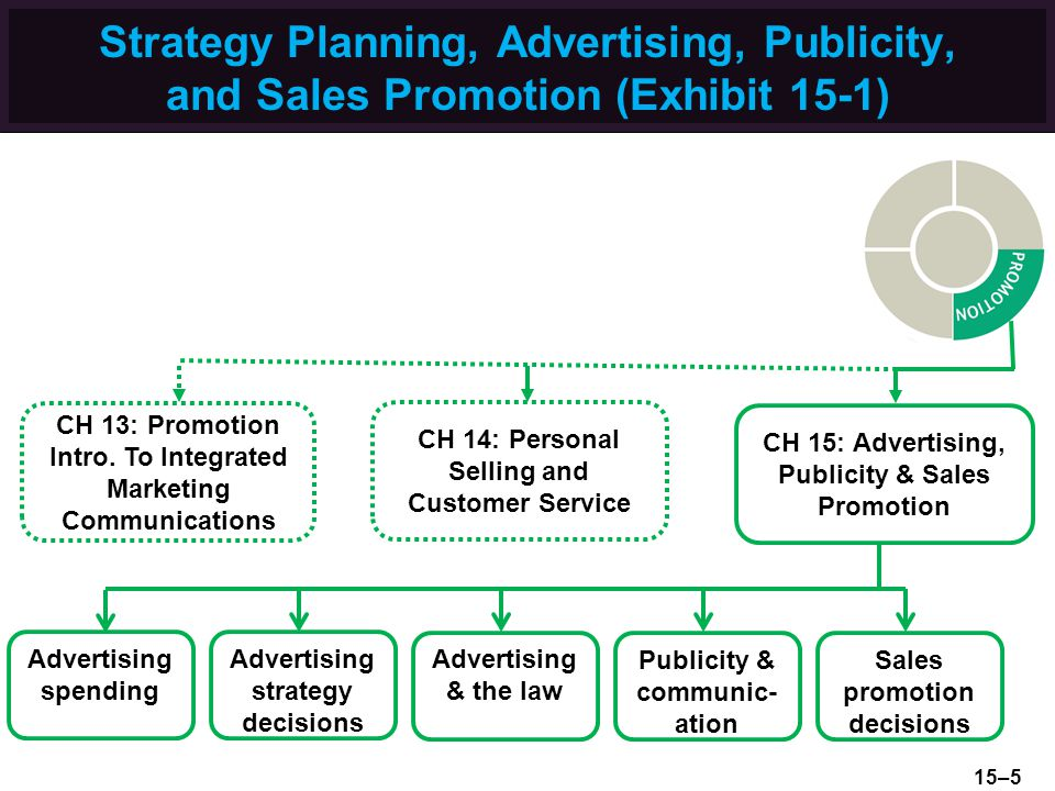 Strategy Planning, Advertising, Publicity, and Sales Promotion (Exhibit 15-1) CH 15: Advertising, Publicity & Sales Promotion Advertising spending Advertising strategy decisions Advertising & the law Sales promotion decisions CH 14: Personal Selling and Customer Service CH 13: Promotion Intro.