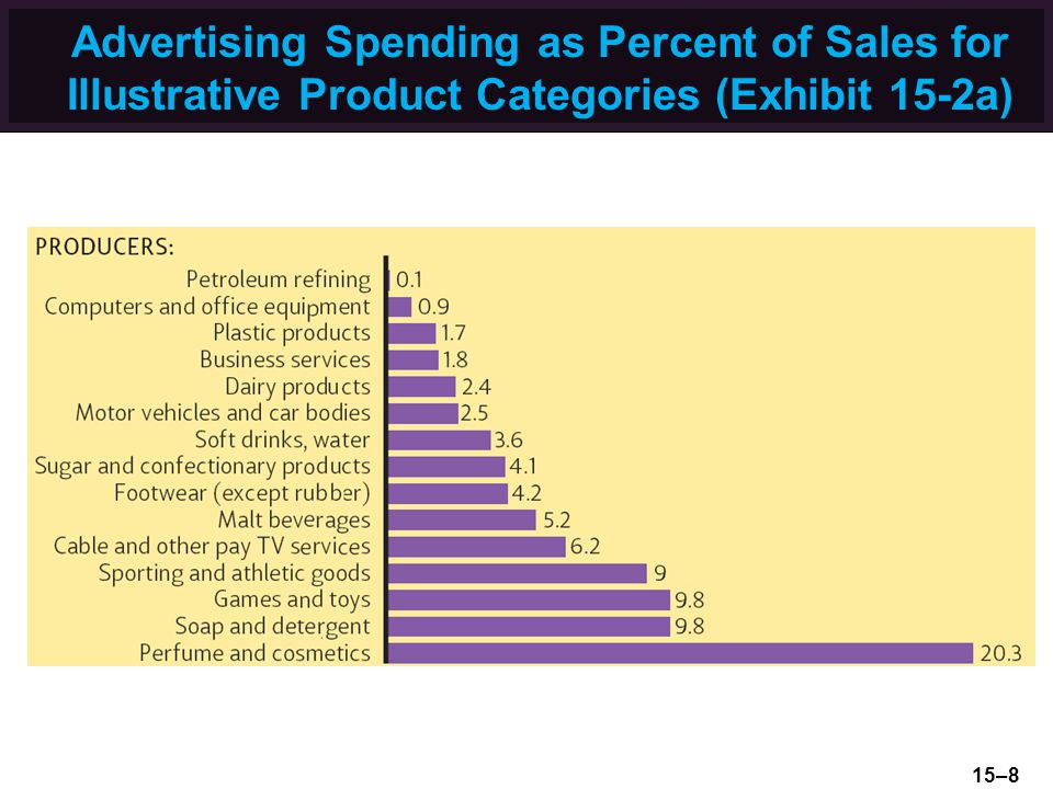 Advertising Spending as Percent of Sales for Illustrative Product Categories (Exhibit 15-2a) 15–8