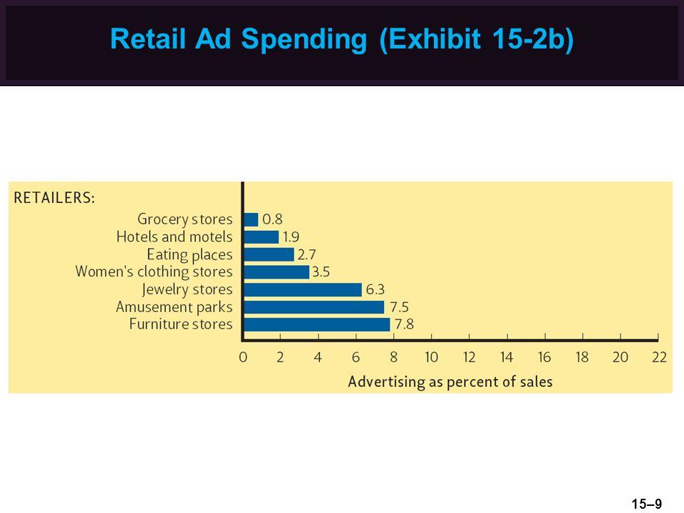 Retail Ad Spending (Exhibit 15-2b) 15–9