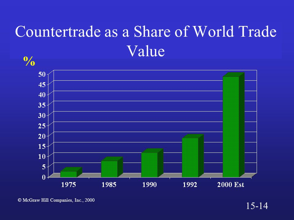 Countertrade as a Share of World Trade Value % © McGraw Hill Companies, Inc., 2000 15-14