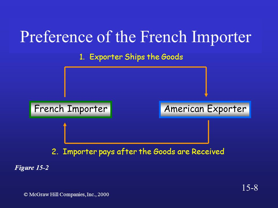 © McGraw Hill Companies, Inc., 2000 Preference of the French Importer French ImporterAmerican Exporter 1.