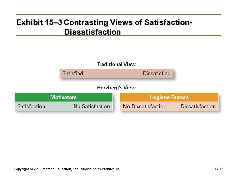 Copyright © 2010 Pearson Education, Inc. Publishing as Prentice Hall15–12 Exhibit 15–3Contrasting Views of Satisfaction- Dissatisfaction