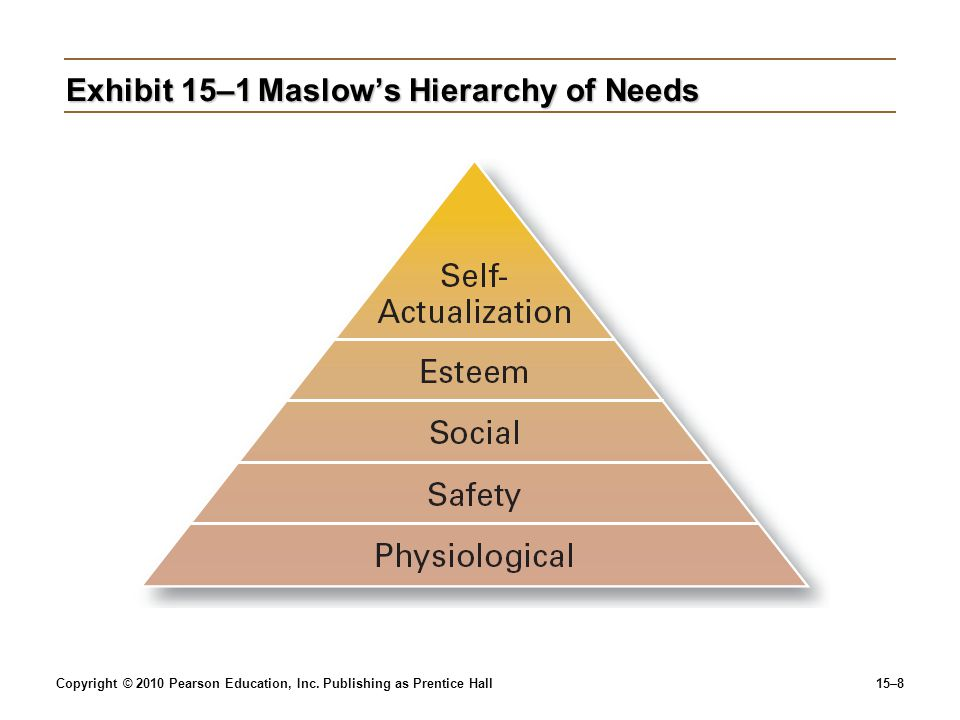 Copyright © 2010 Pearson Education, Inc. Publishing as Prentice Hall15–8 Exhibit 15–1Maslow's Hierarchy of Needs
