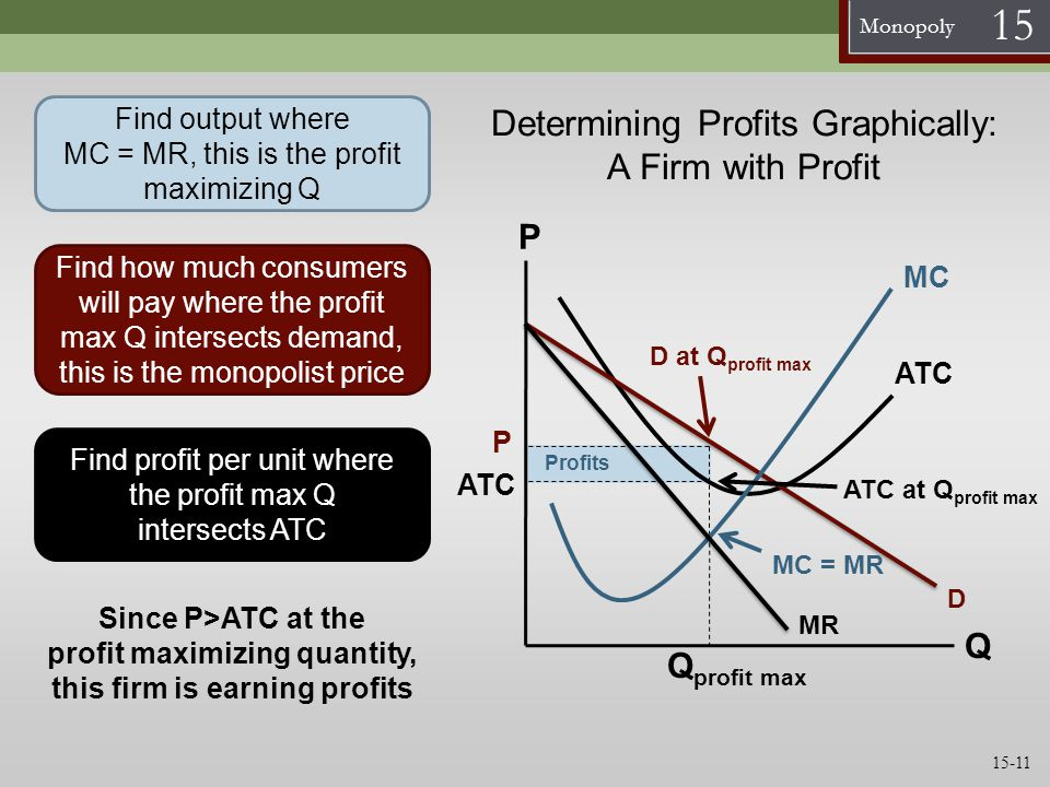Monopoly 15 Profits Determining Profits Graphically: A Firm with Profit Q P ATC Q profit max P ATC Find output where MC = MR, this is the profit maxim