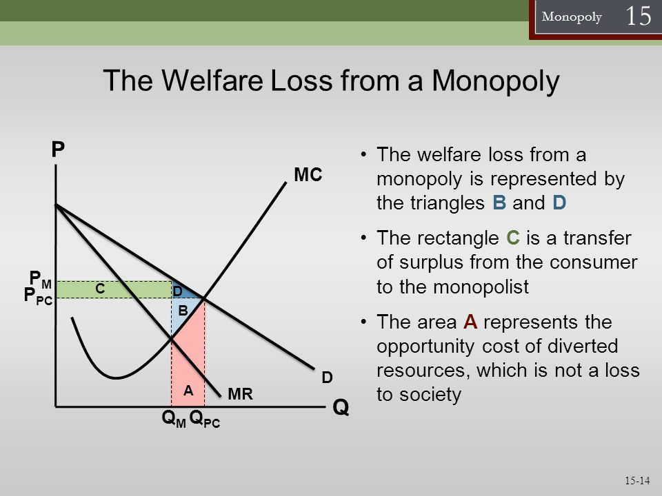 Monopoly 15 The Welfare Loss from a Monopoly MC Q P D QMQM PMPM The welfare loss from a monopoly is represented by the triangles B and D The rectangle