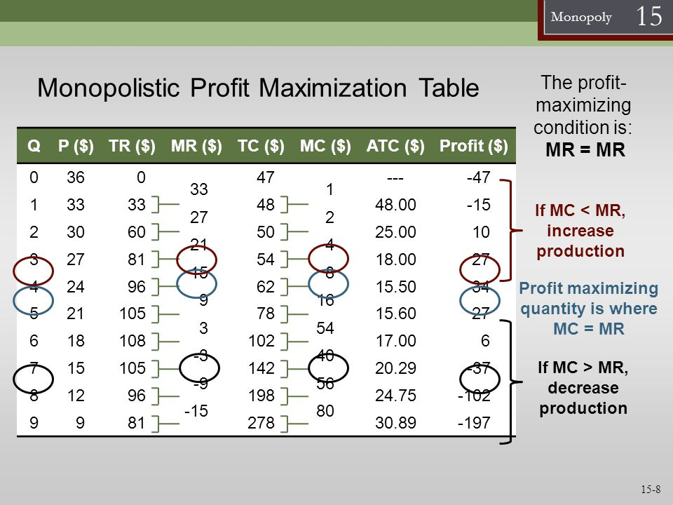 Monopoly 15 Monopolistic Profit Maximization Graph MC Q P Find output where MC = MR, this is the profit maximizing Q D MC = MR 4 = Q profit max D at Q profit max P = $24 Marginal revenue is not constant as Q increases because: revenue increases as the monopolist sells more revenue decreases because the monopolist must lower the price to sell more Find how much consumers will pay where the profit max Q intersects demand, this is the monopolist price MR 15-9