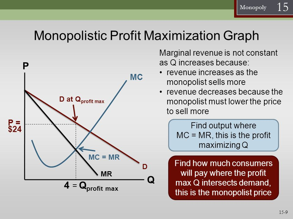 Monopoly 15 Normative Views of Monopoly Monopolies cause potential monopolists to waste resources trying to get monopolies Rent-seeking activities Monopolies are unjust because they restrict freedom to enter business Monopolies transfer income from deserving consumers to undeserving monopolists 15-20