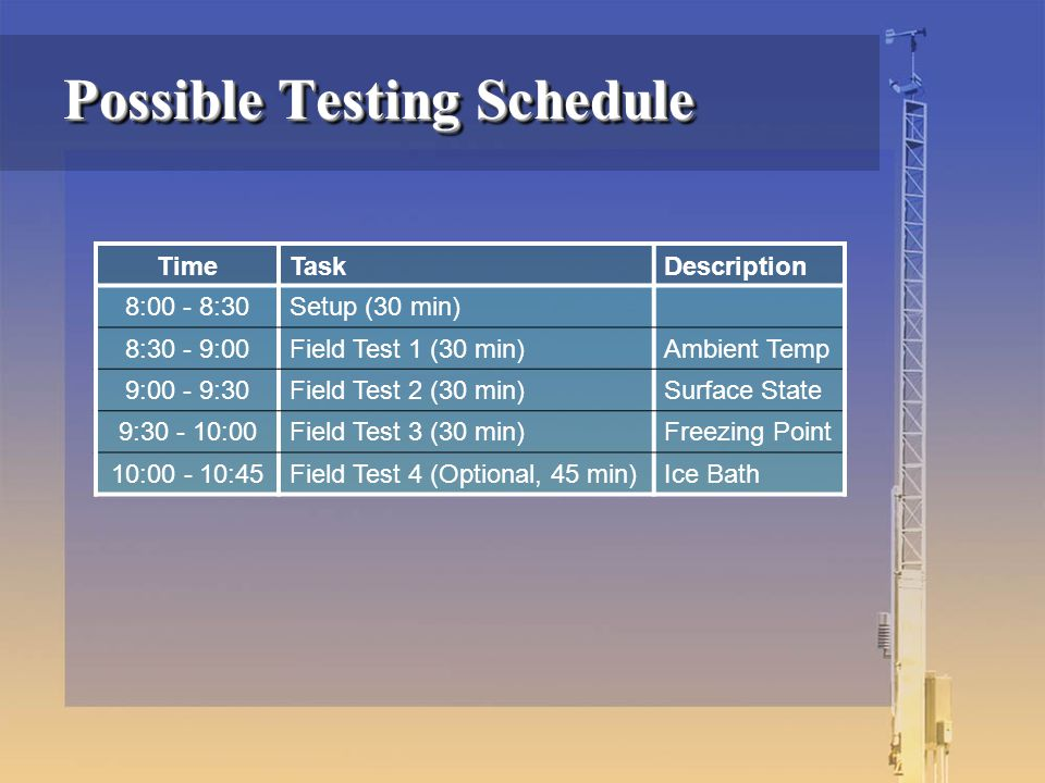 Possible Testing Schedule TimeTaskDescription 8:00 - 8:30Setup (30 min) 8:30 - 9:00Field Test 1 (30 min)Ambient Temp 9:00 - 9:30Field Test 2 (30 min)Surface State 9:30 - 10:00Field Test 3 (30 min)Freezing Point 10:00 - 10:45Field Test 4 (Optional, 45 min)Ice Bath
