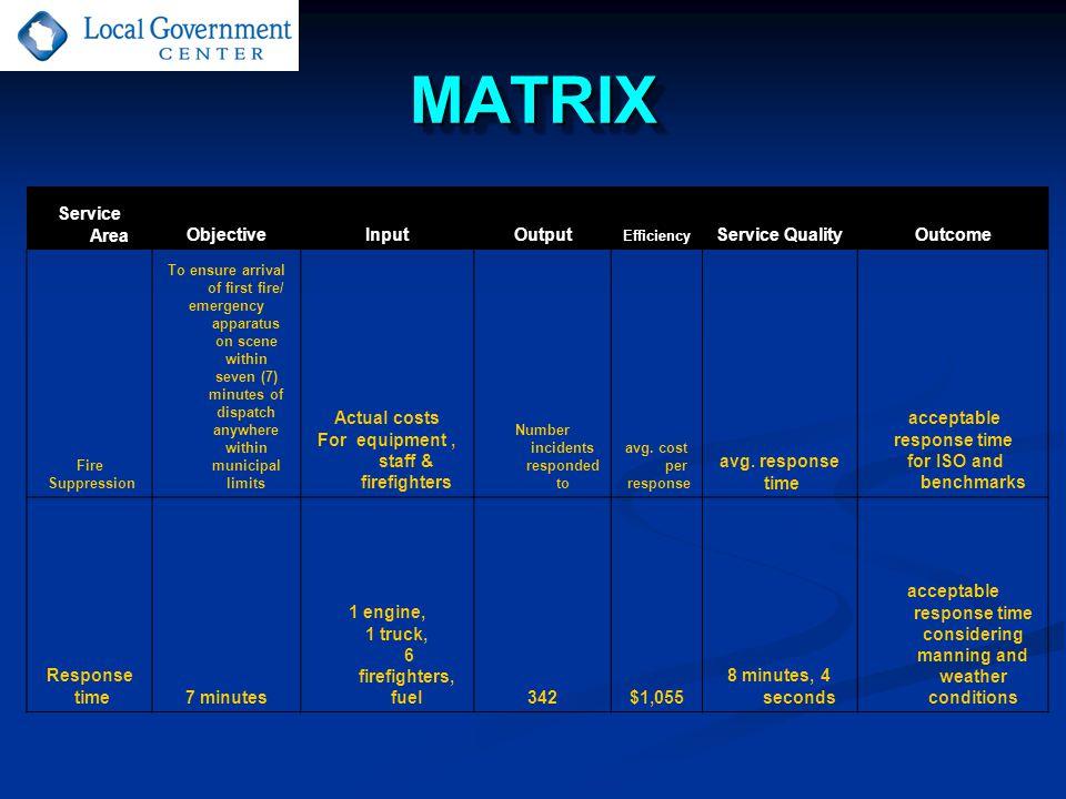 MATRIXMATRIX Service AreaObjectiveInputOutput Efficiency Service QualityOutcome Fire Suppression To ensure arrival of first fire/ emergency apparatus