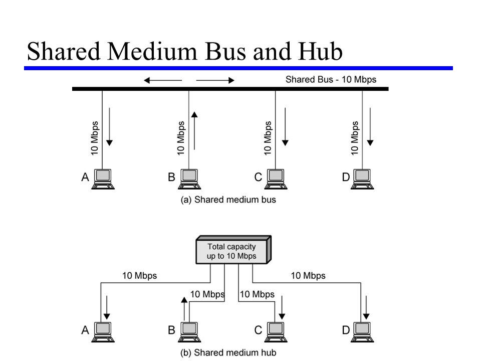 Shared Medium Bus and Hub