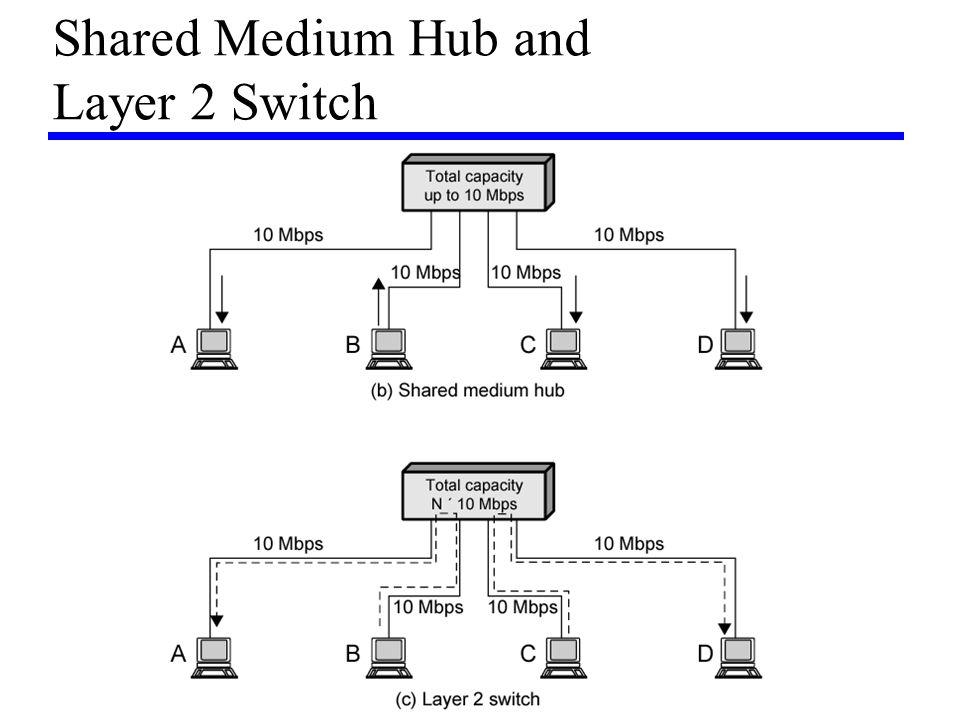 Shared Medium Hub and Layer 2 Switch