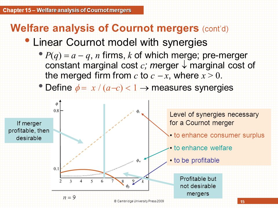 © Cambridge University Press 2009 15 Welfare analysis of Cournot mergers (cont'd) Linear Cournot model with synergies P(q)  a  q, n firms, k of whic