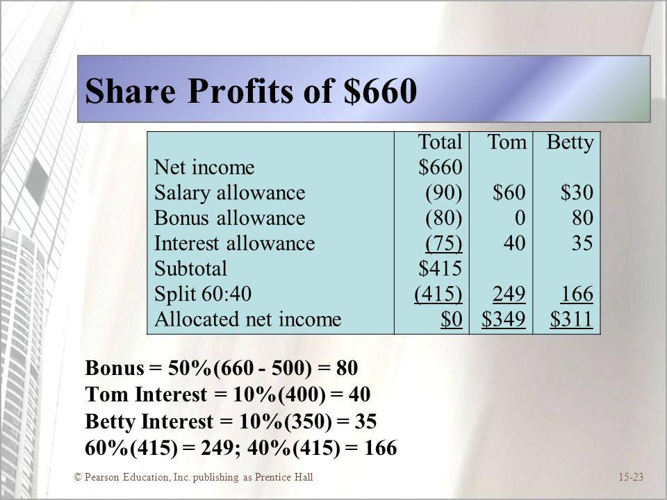 © Pearson Education, Inc. publishing as Prentice Hall15-23 Share Profits of $660 Bonus = 50%(660 - 500) = 80 Tom Interest = 10%(400) = 40 Betty Intere