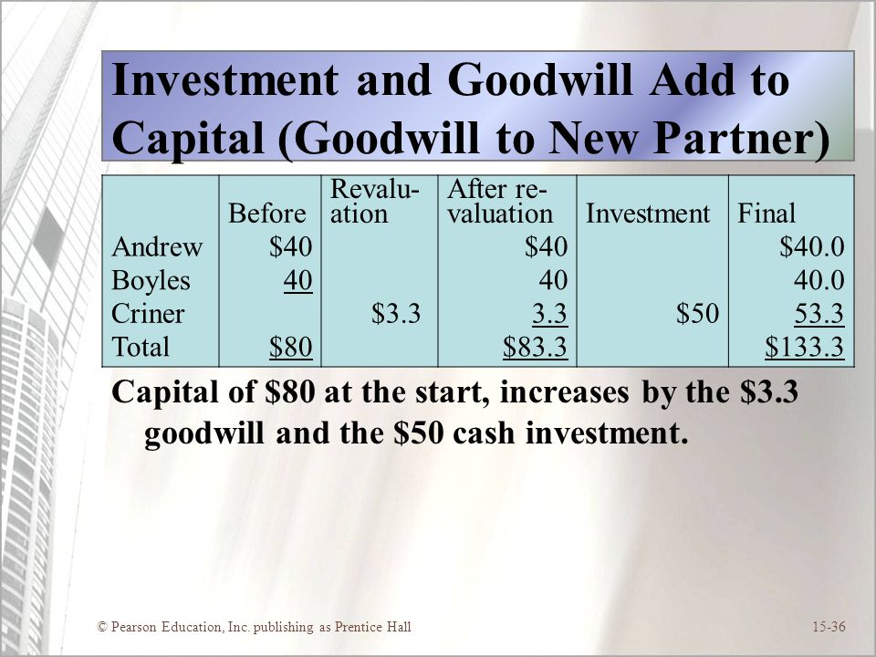 © Pearson Education, Inc. publishing as Prentice Hall15-36 Investment and Goodwill Add to Capital (Goodwill to New Partner) Capital of $80 at the star
