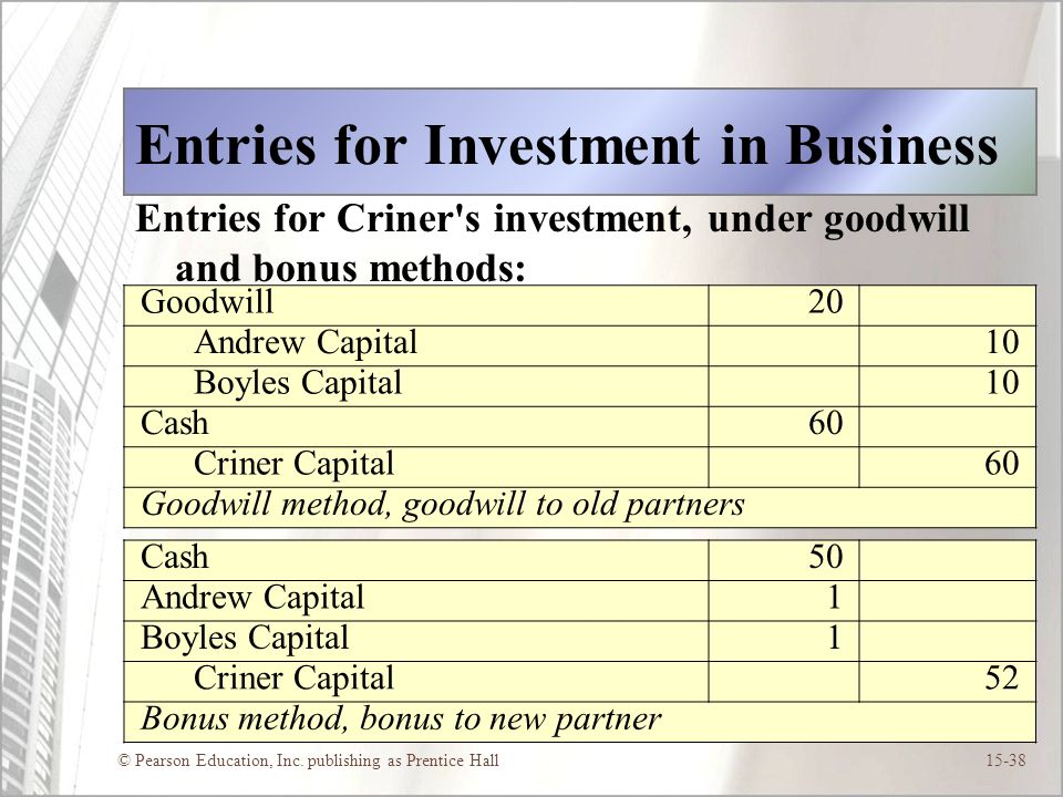 © Pearson Education, Inc. publishing as Prentice Hall15-38 Entries for Investment in Business Entries for Criner's investment, under goodwill and bonu