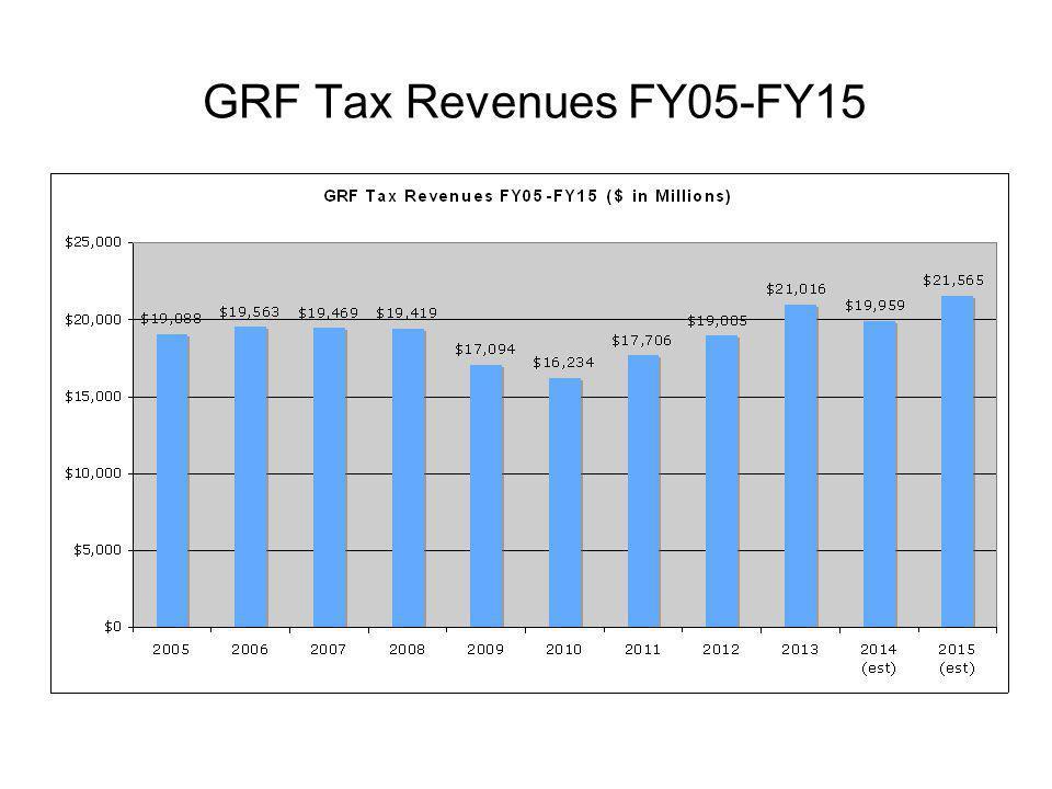 GRF Tax Revenues FY05-FY15