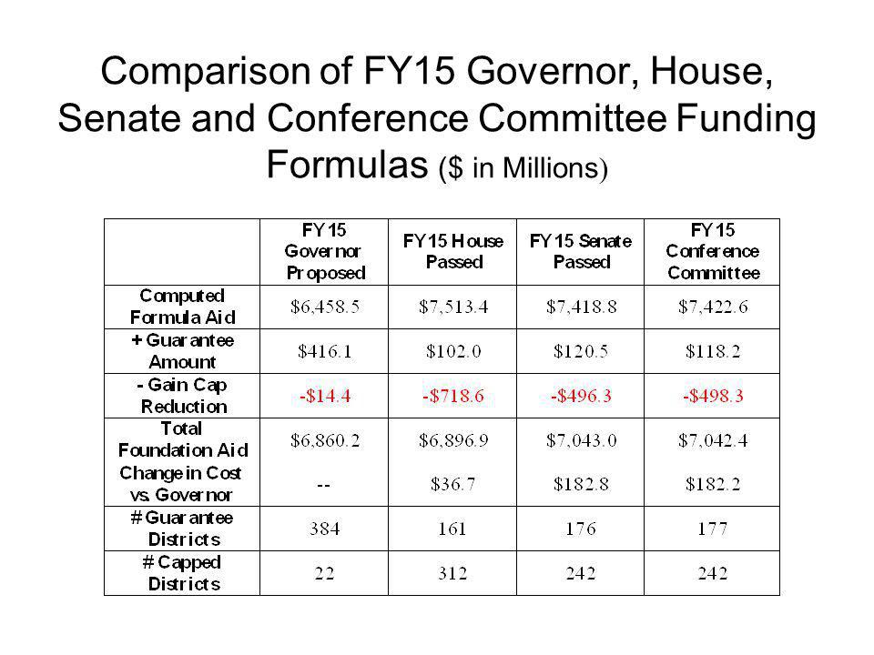 Comparison of FY15 Governor, House, Senate and Conference Committee Funding Formulas ($ in Millions )