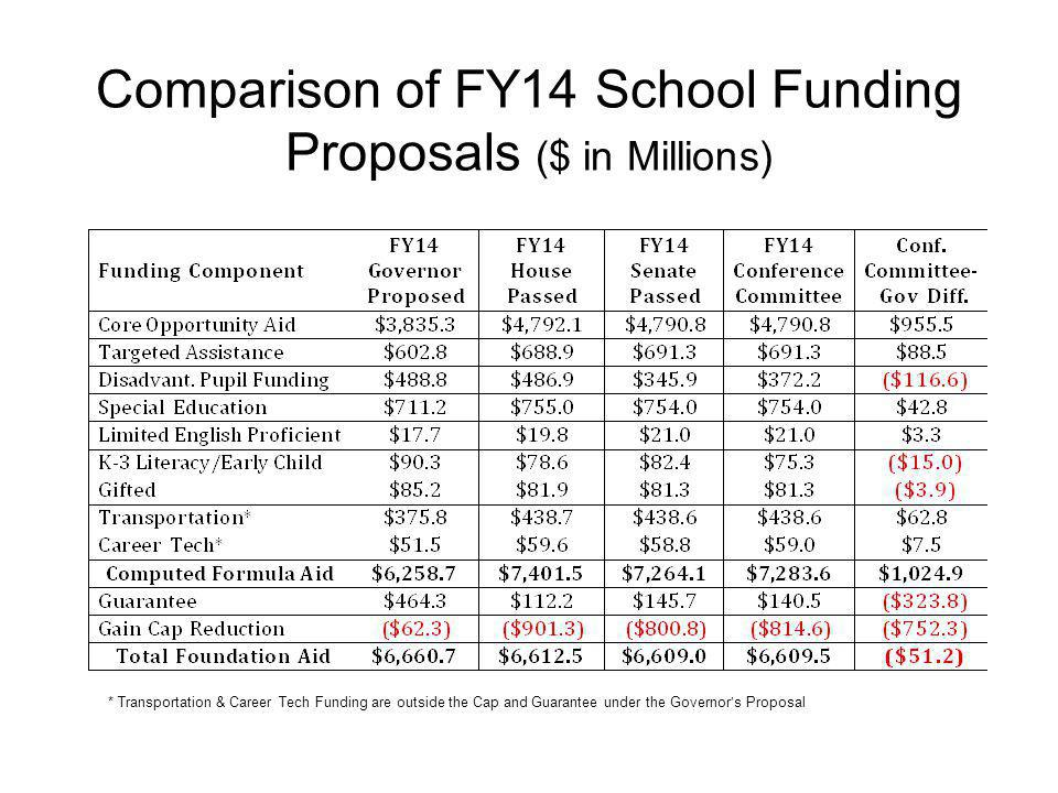 Comparison of FY14 School Funding Proposals ($ in Millions) * Transportation & Career Tech Funding are outside the Cap and Guarantee under the Governor's Proposal