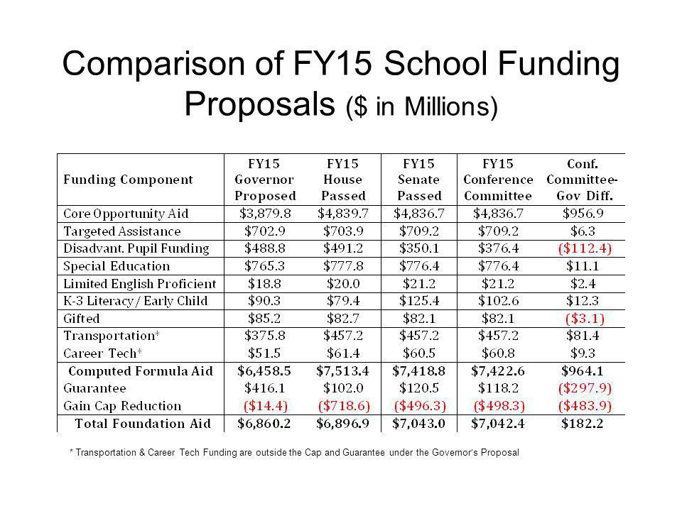 Comparison of FY15 School Funding Proposals ($ in Millions) * Transportation & Career Tech Funding are outside the Cap and Guarantee under the Governor's Proposal