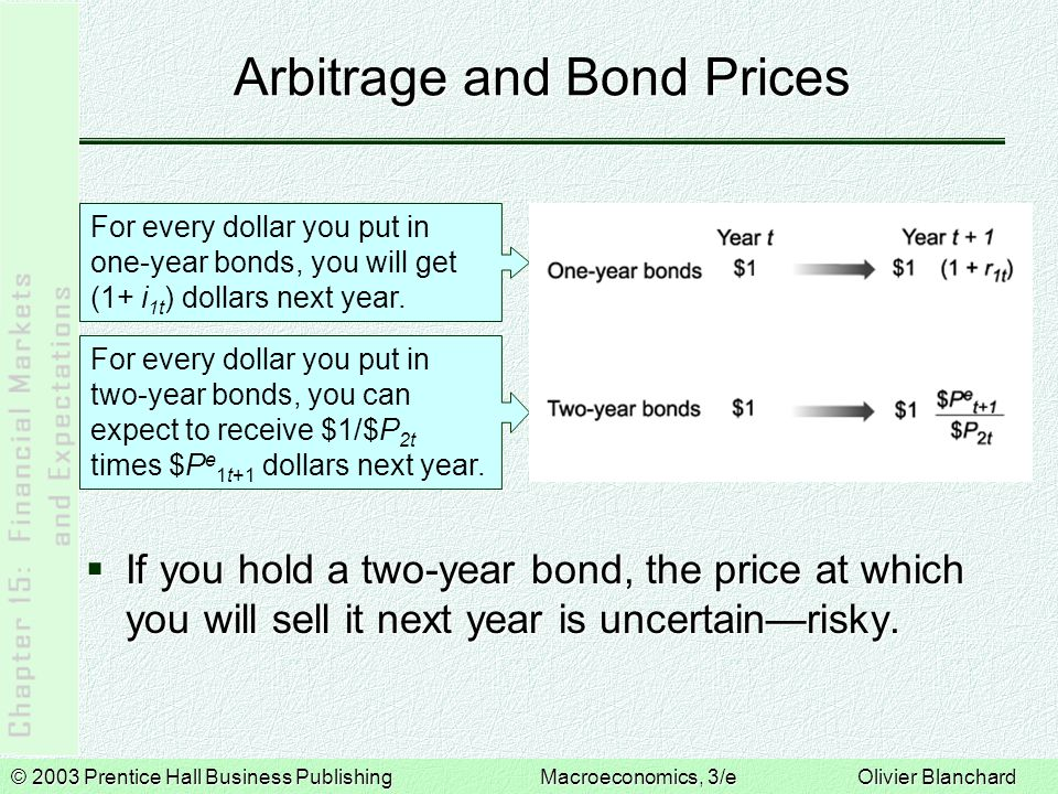 © 2003 Prentice Hall Business PublishingMacroeconomics, 3/e Olivier Blanchard Arbitrage and Bond Prices  If you hold a two-year bond, the price at wh