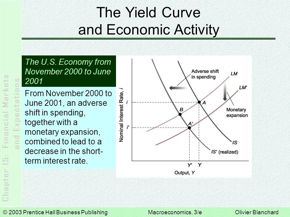 © 2003 Prentice Hall Business PublishingMacroeconomics, 3/e Olivier Blanchard The Yield Curve and Economic Activity The U.S. Economy from November 200