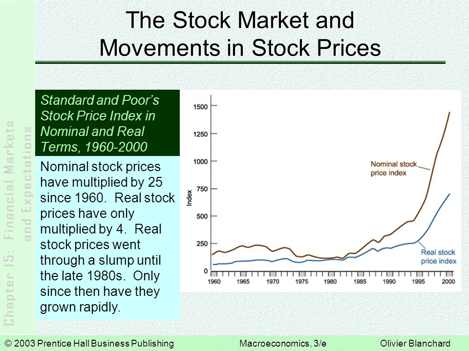 © 2003 Prentice Hall Business PublishingMacroeconomics, 3/e Olivier Blanchard The Stock Market and Movements in Stock Prices Standard and Poor's Stock Price Index in Nominal and Real Terms, 1960-2000 Nominal stock prices have multiplied by 25 since 1960.