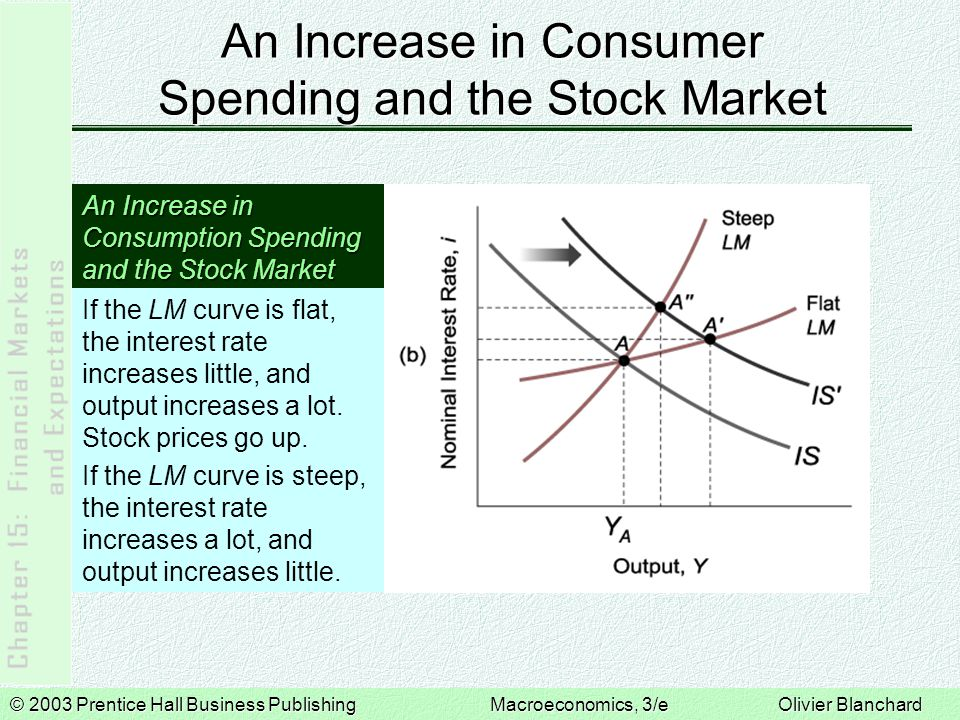 © 2003 Prentice Hall Business PublishingMacroeconomics, 3/e Olivier Blanchard An Increase in Consumer Spending and the Stock Market An Increase in Con