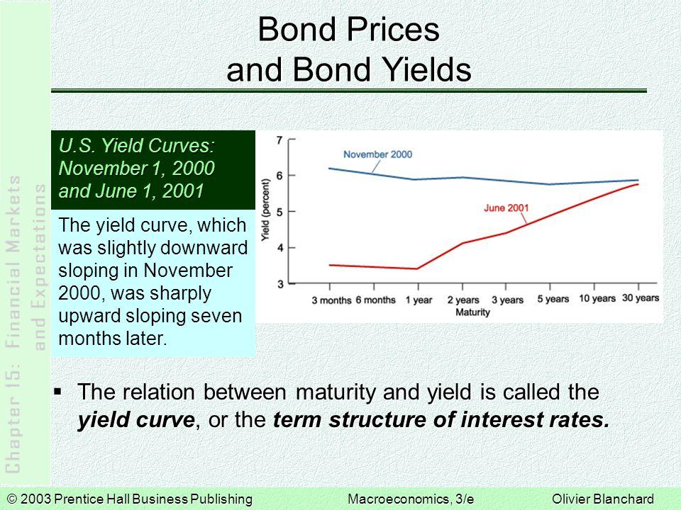 © 2003 Prentice Hall Business PublishingMacroeconomics, 3/e Olivier Blanchard Bond Prices and Bond Yields U.S.