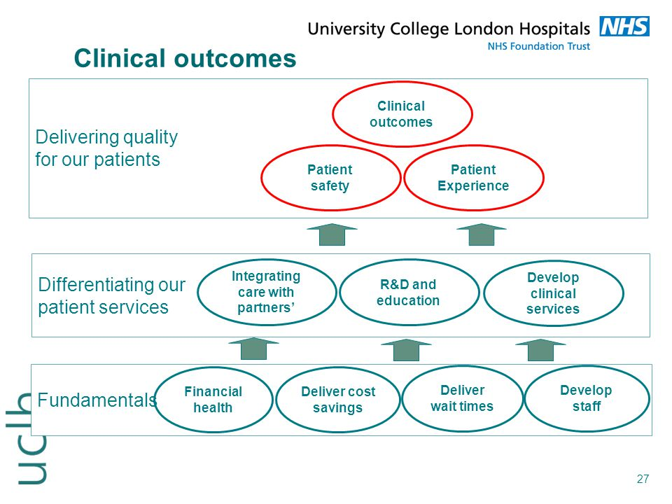 27 Clinical outcomes Fundamentals Differentiating our patient services Financial health Deliver cost savings Deliver wait times Develop staff Integrat