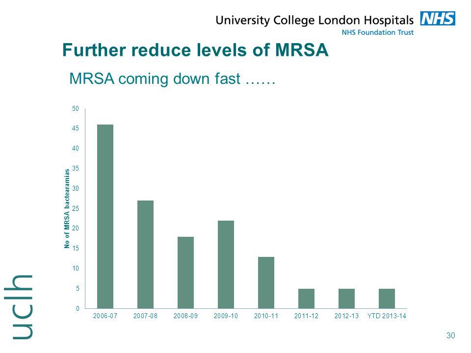 30 Further reduce levels of MRSA MRSA coming down fast ……