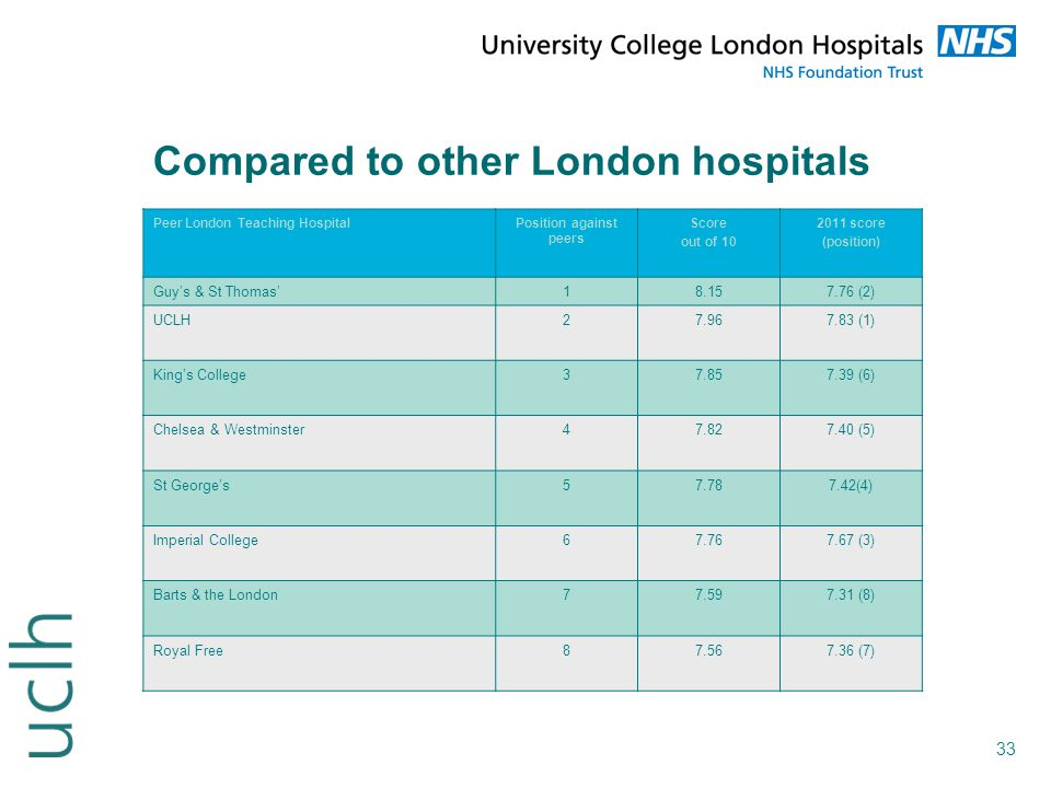 33 Compared to other London hospitals Peer London Teaching HospitalPosition against peers Score out of 10 2011 score (position) Guy's & St Thomas'18.1
