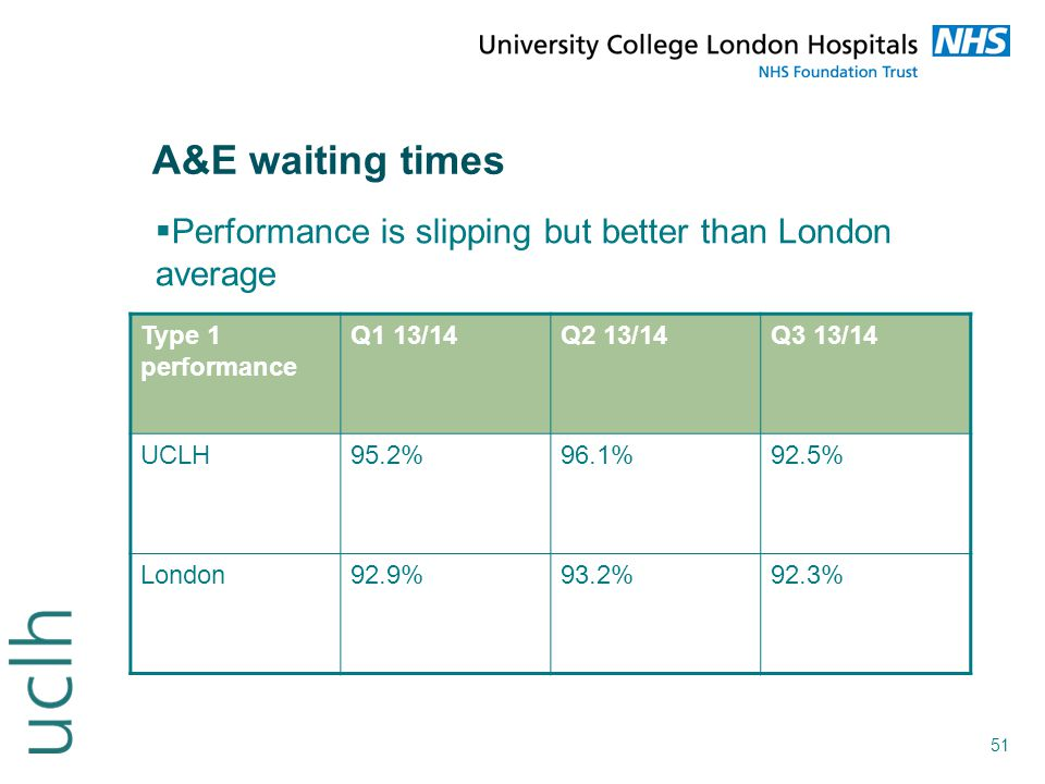 51 A&E waiting times  Performance is slipping but better than London average Type 1 performance Q1 13/14Q2 13/14Q3 13/14 UCLH95.2%96.1%92.5% London92