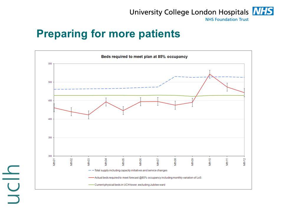Preparing for more patients