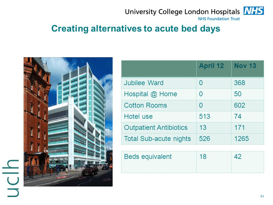 54 Creating alternatives to acute bed days April 12Nov 13 Jubilee Ward0368 Hospital @ Home050 Cotton Rooms0602 Hotel use51374 Outpatient Antibiotics13
