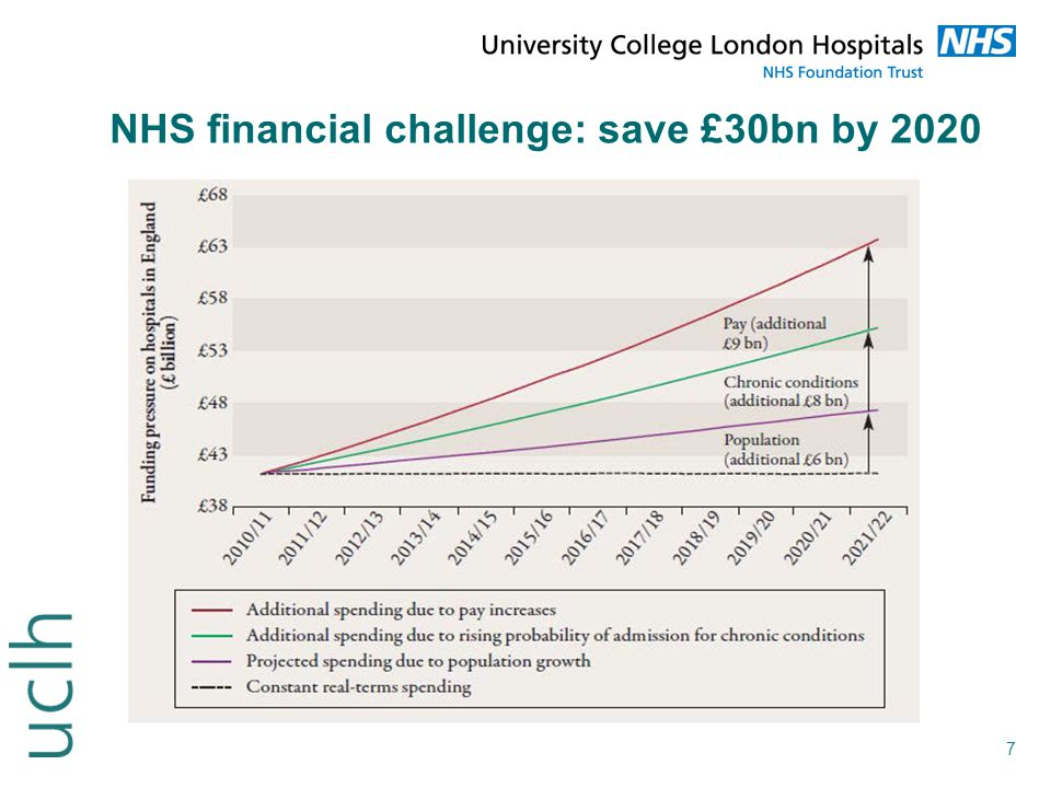 7 NHS financial challenge: save £30bn by 2020
