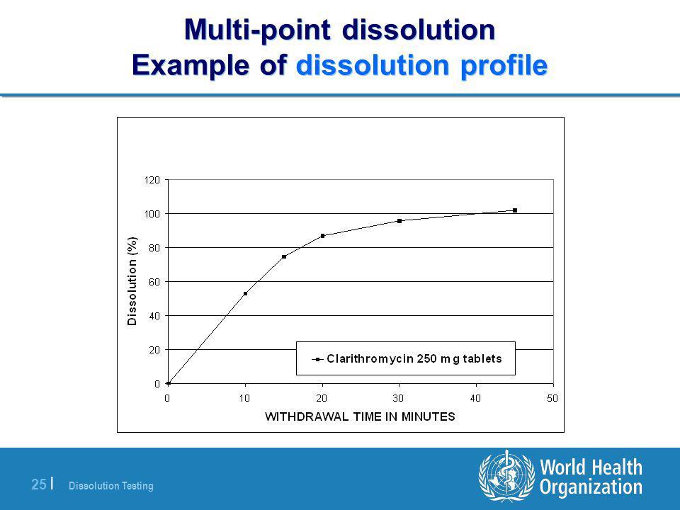 Dissolution Testing 25 | Multi-point dissolution Example of dissolution profile