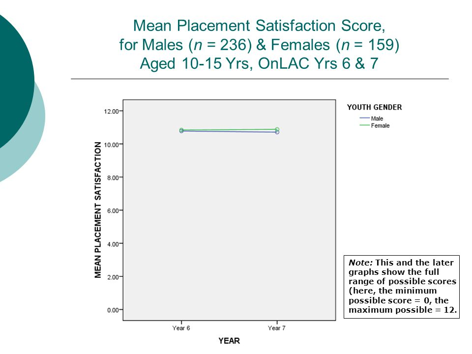 Mean Placement Satisfaction Score, for Males (n = 236) & Females (n = 159) Aged 10-15 Yrs, OnLAC Yrs 6 & 7 Note: This and the later graphs show the full range of possible scores (here, the minimum possible score = 0, the maximum possible = 12.