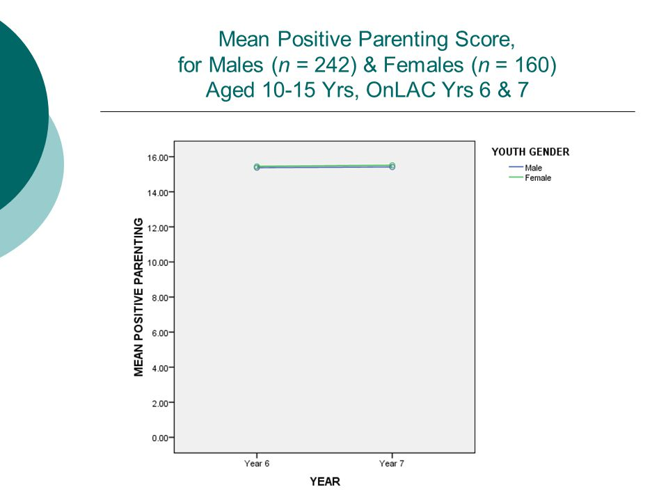 Mean Positive Parenting Score, for Males (n = 242) & Females (n = 160) Aged 10-15 Yrs, OnLAC Yrs 6 & 7