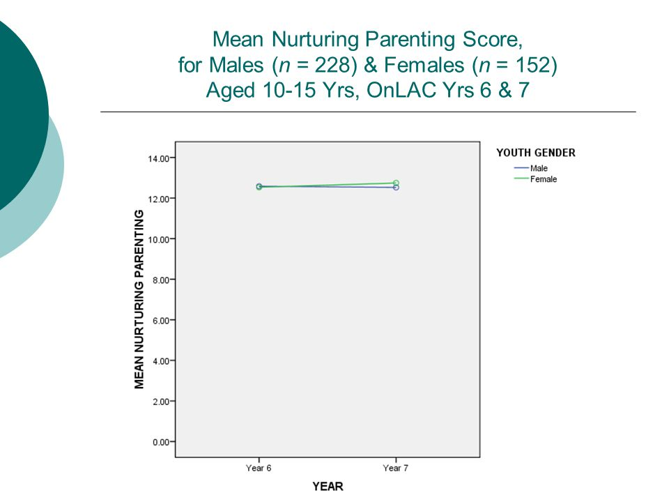 Mean Nurturing Parenting Score, for Males (n = 228) & Females (n = 152) Aged 10-15 Yrs, OnLAC Yrs 6 & 7
